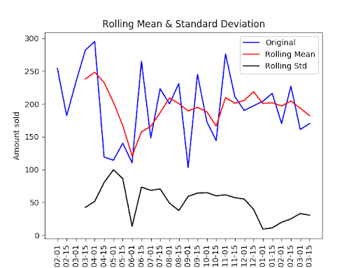Rolling Mean & Standard Deviation