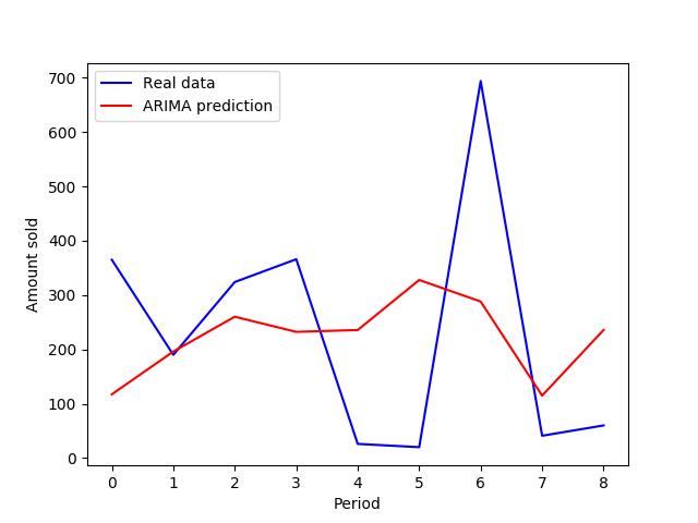 Arima Prediction
