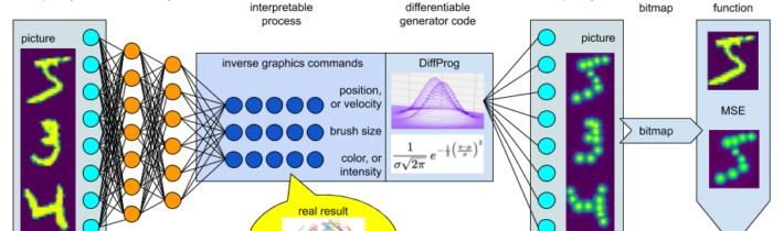 Differentiable Programming – Inverse Graphics AutoEncoder