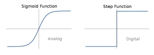 Sigmoid & Step function