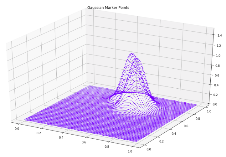 Gaussian Marker Points