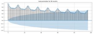Autocorrelation Plot (ACF