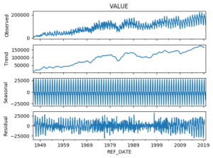 Decomposition of time series: trend, seasonality, and noise.