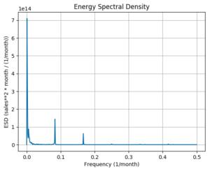 Energy Spectral Density