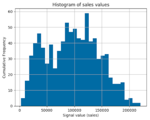 Histogram of sales values