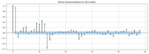 Partial Autocorrelation Plot (PACF)